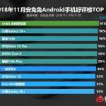 Xiaomi Mi8 Explorer Edition возглавил рейтинг самых известных Android-смартфонов AnTuTu